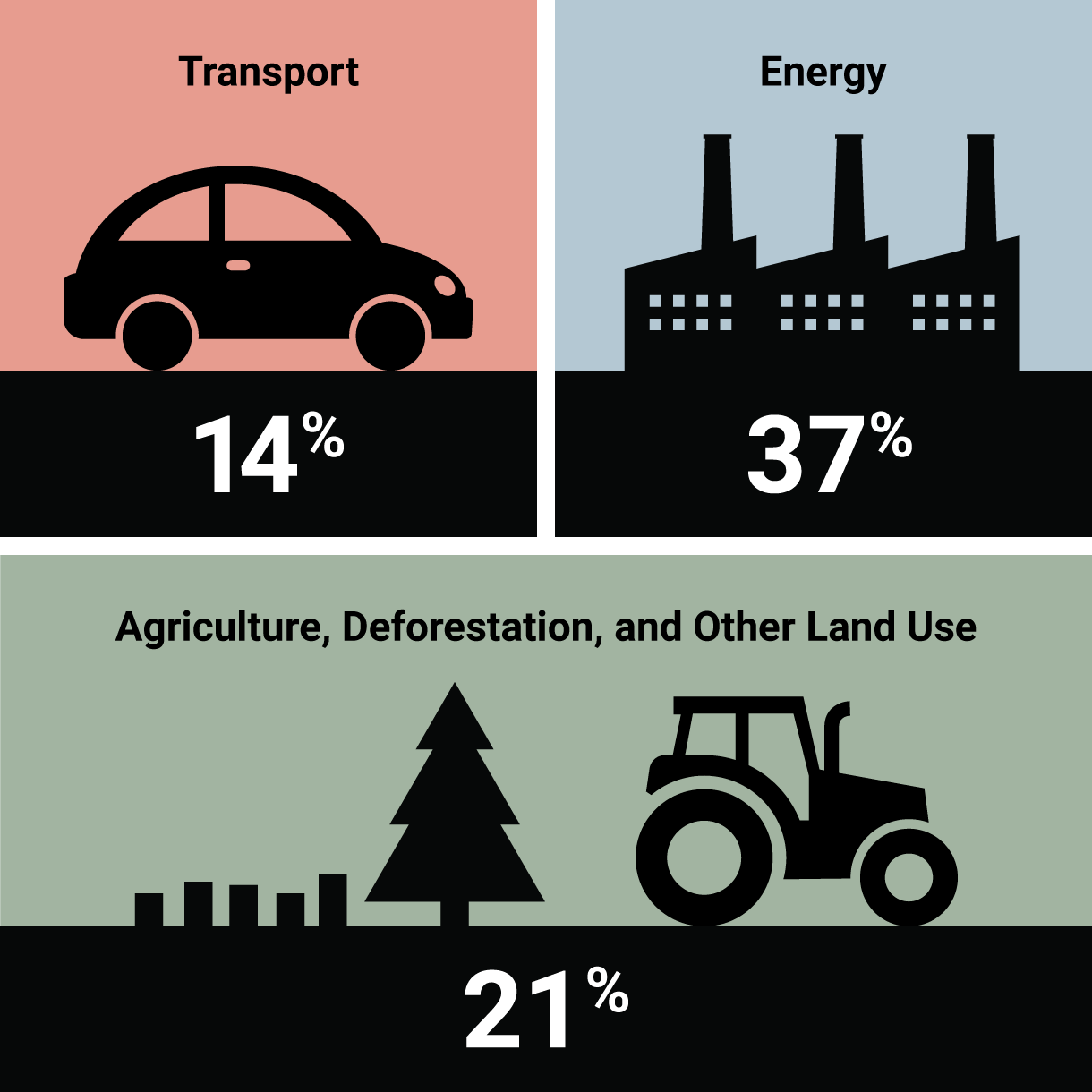 How Does Agriculture Change Our Climate Environment Reports