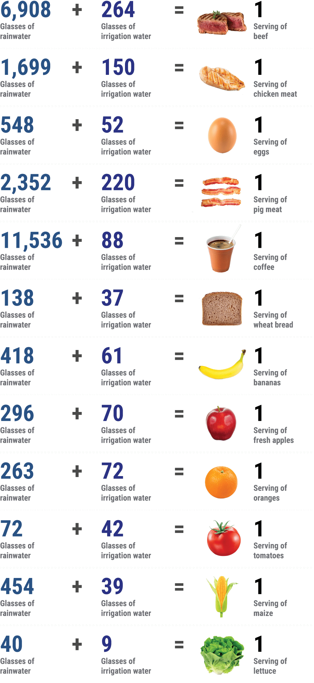 water-consumption-by-food-0-2